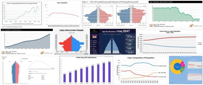 Cuba Population and Economy